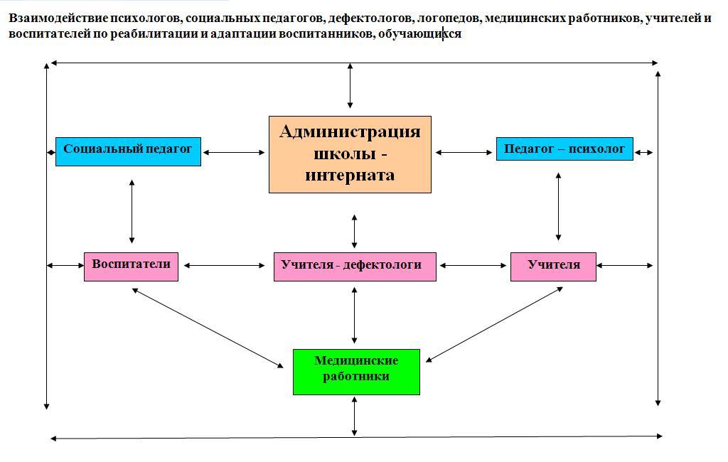 Ориентировочная схема составления психолого педагогической 22