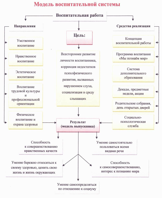 Схема воспитание в образовательной модели школы